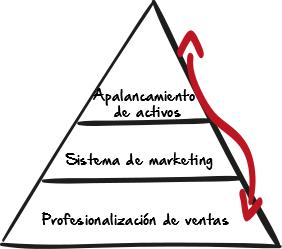 piramide-de-crecimiento-acelerado-convierte-y-crece