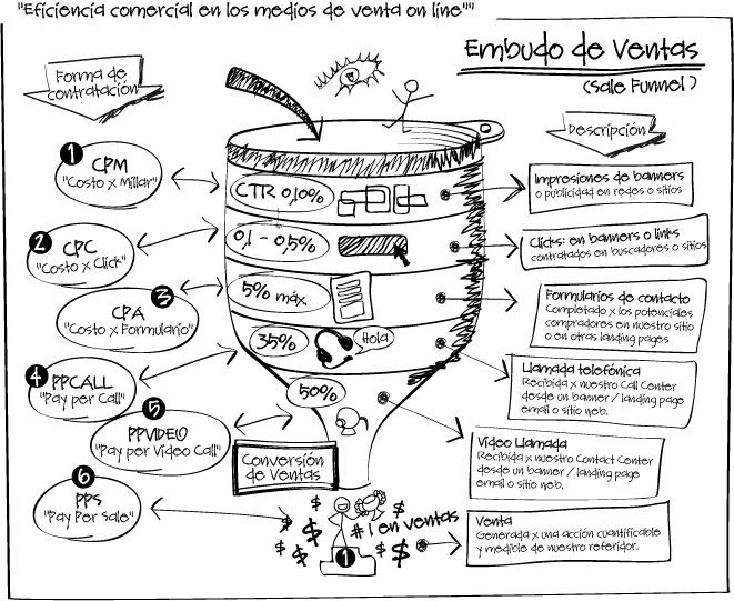 embudo_de_ventas_en_internet