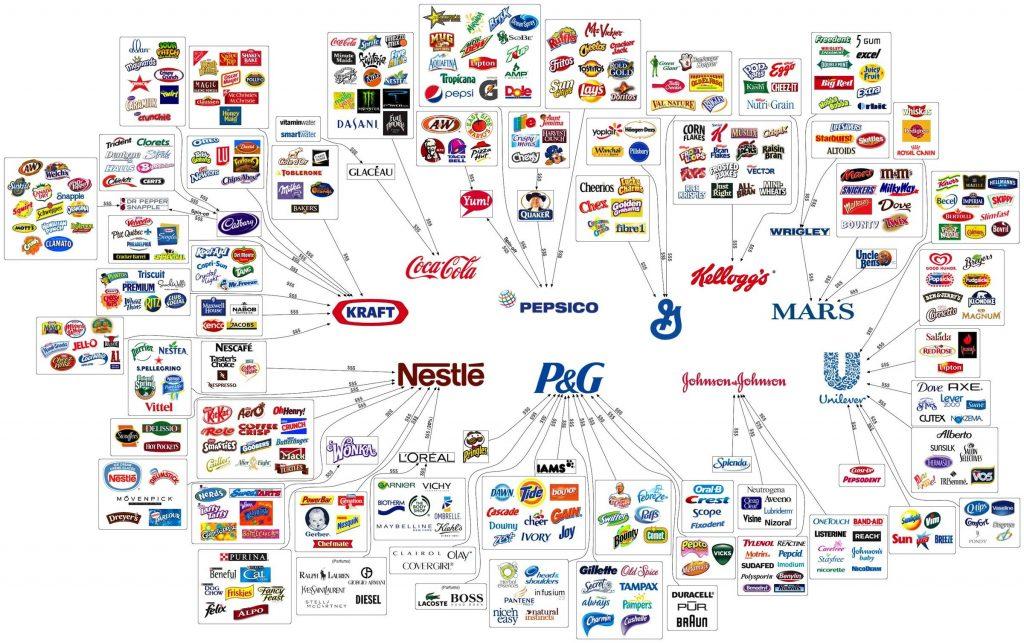 10 compañias que controlan casi todo lo que compras