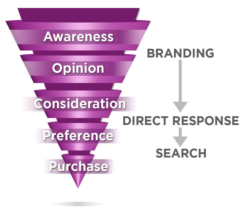 yahoo7 brand response funnel