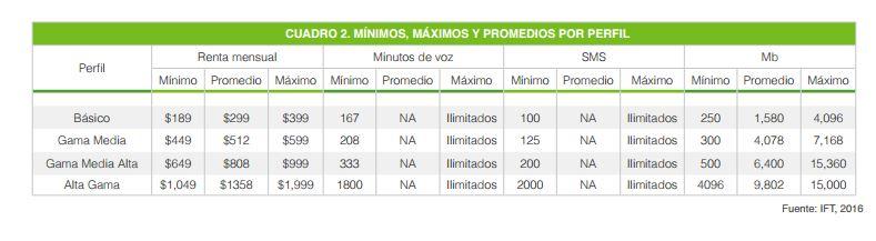 costos promedios telefonia movil y datos mexico 2016