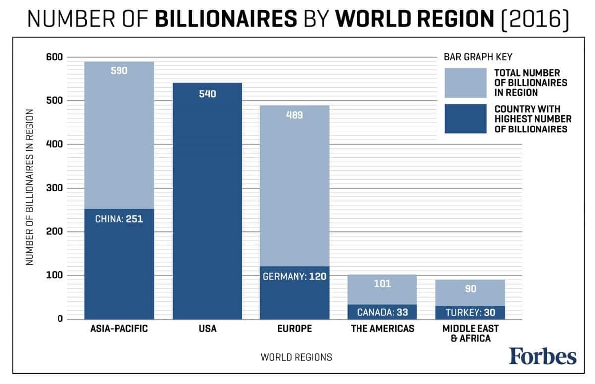 Cantidad de billonarios al 2016. Asia lidera con 841, Estados Unidos con 540, Europa con 509, el resto de América con 134 y el Medio Orienta y África con 120.